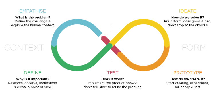 design-thinking-processus-lean-agile